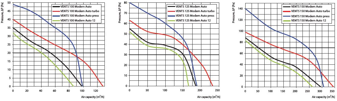 VENTS modern auto aerodinamic